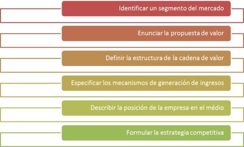 La definición de un modelo de negocios debe cumplir